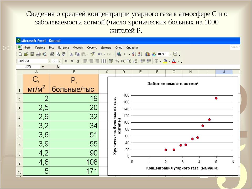 Сведения о средней концентрации угарного газа в атмосфере C и о заболеваемост...
