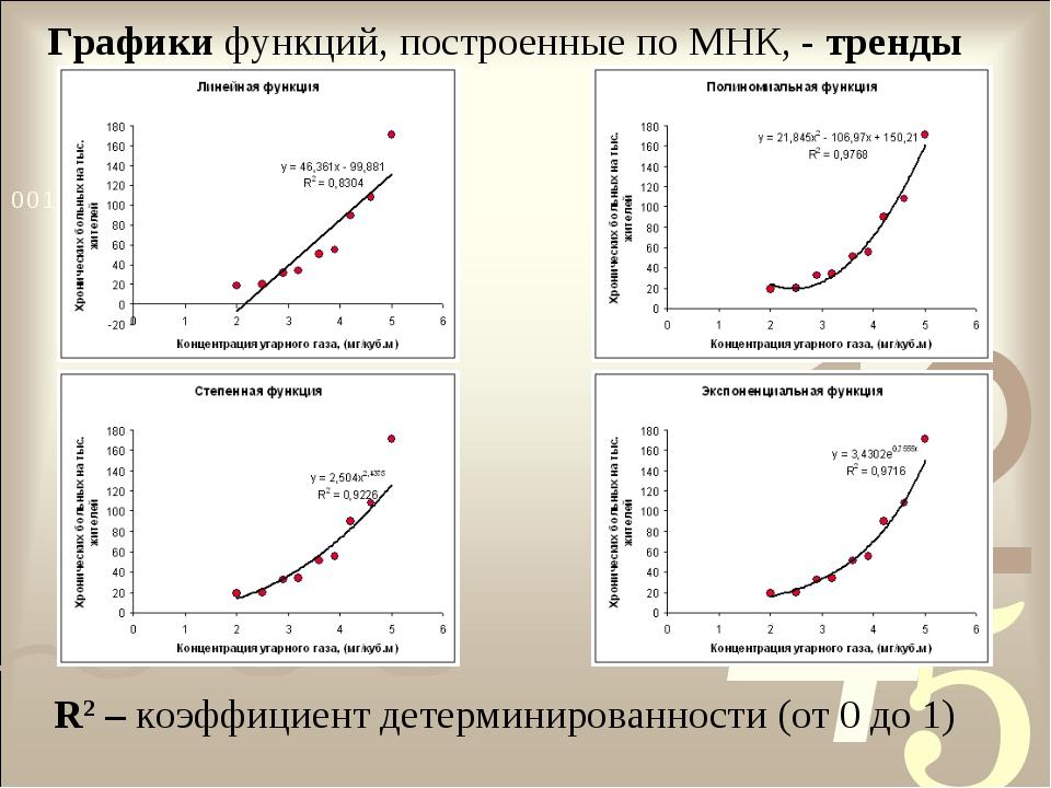 Графики функций, построенные по МНК, - тренды R2 – коэффициент детерминирован...