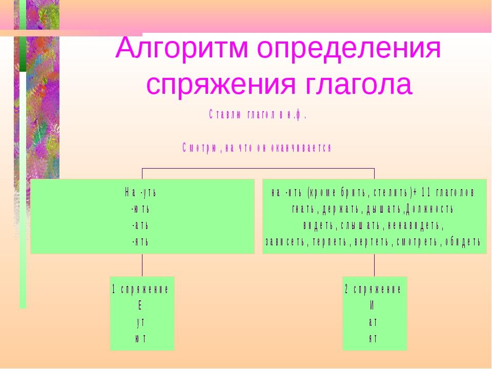 Алгоритм определения спряжения глагола