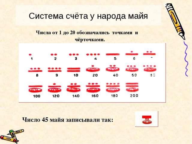Числа от 1 до 20 обозначались точками и чёрточками. Число 45 майя записывали...