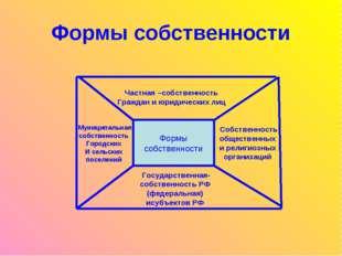 Формы собственности Формы собственности Формы собственности Формы собственнос
