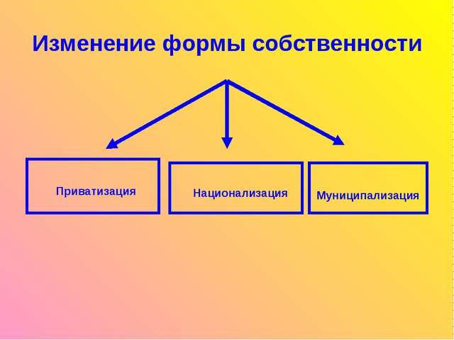 Изменение формы собственности Приватизация Национализация Муниципализация