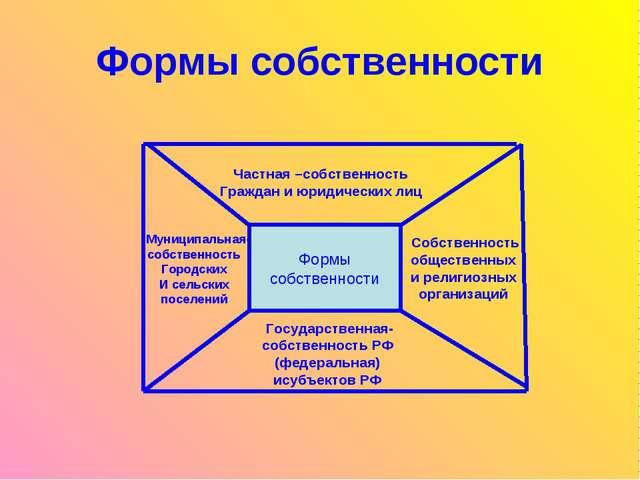 Формы собственности Формы собственности Формы собственности Формы собственнос...