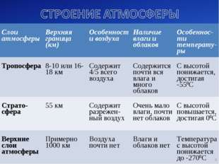 * Слои атмосферы Верхняя граница (км) Особенности воздуха Наличие влаги и