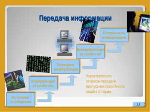 Передача информации Источник сообщения Кодирующее устройство Передача информа