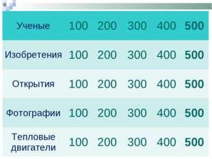 Ученые100200300400500 Изобретения100200300400500 Открытия1002003