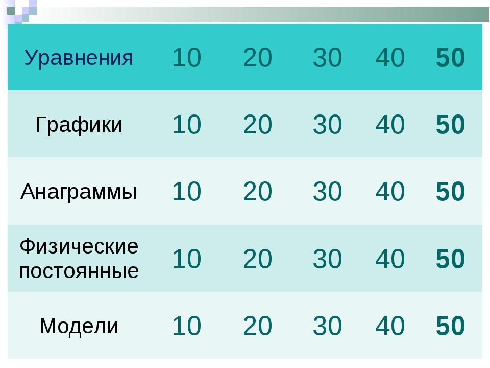 Уравнения1020304050 Графики1020304050 Анаграммы1020304050 Физи...