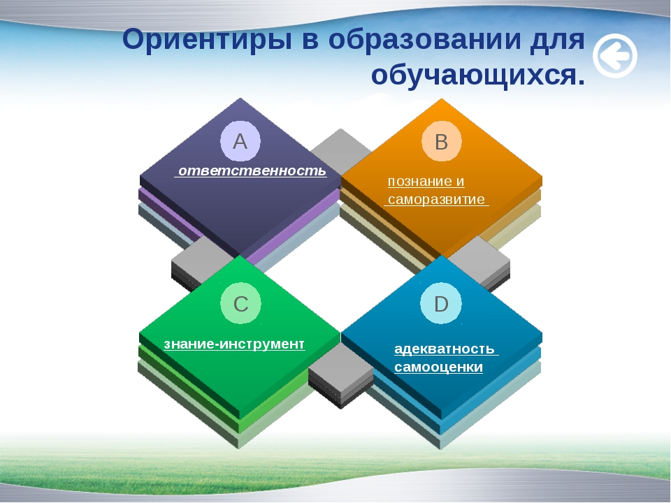 ответственность познание и саморазвитие A B адекватность самооценки D знание...
