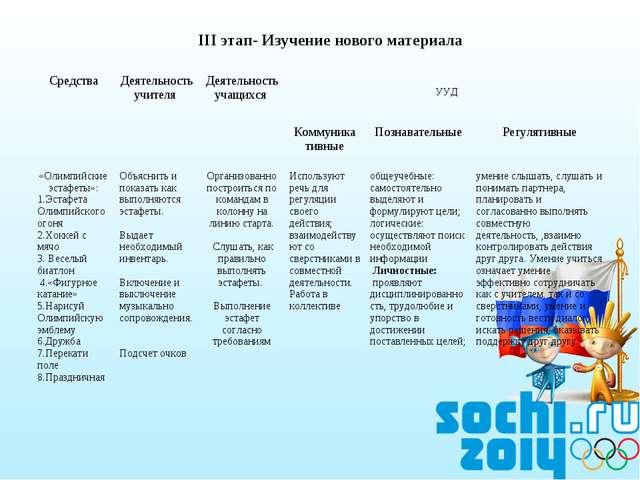 III этап- Изучение нового материала СредстваДеятельность учителя Деятельнос...