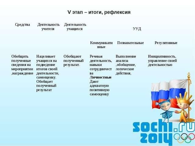 V этап – итоги, рефлексия СредстваДеятельность учителя Деятельность учащихс...