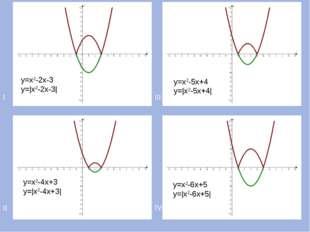 I III II IV у=х2-2х-3 у=|х2-2х-3| у=х2-4х+3 у=|х2-4х+3| у=х2-5х+4 у=|х2-5х+4|