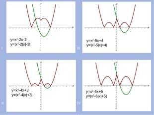 I III II IV у=х2-2х-3 у=|х2-2|х|-3| у=х2-4х+3 у=|х2-4|х|+3| у=х2-5х+4 у=|х2-5