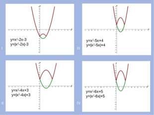 I III II IV у=х2-2х-3 у=|х2-2х|-3 у=х2-4х+3 у=|х2-4х|+3 у=х2-5х+4 у=|х2-5х|+4
