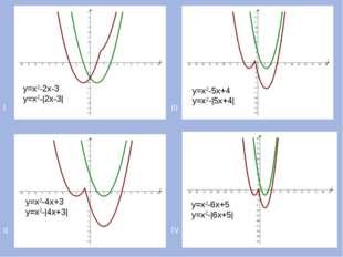 I III II IV у=х2-2х-3 у=х2-|2х-3| у=х2-4х+3 у=х2-|4х+3| у=х2-5х+4 у=х2-|5х+4|
