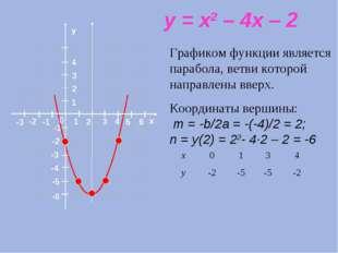 x y = x2 – 4x – 2 Графиком функции является парабола, ветви которой направлен