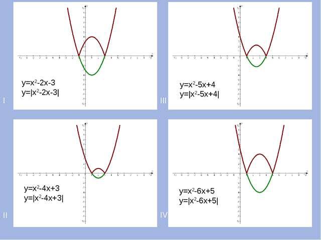 I III II IV у=х2-2х-3 у=|х2-2х-3| у=х2-4х+3 у=|х2-4х+3| у=х2-5х+4 у=|х2-5х+4|...