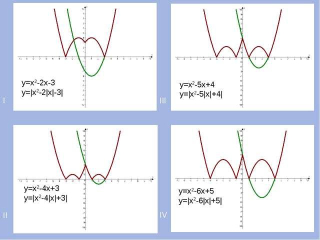 I III II IV у=х2-2х-3 у=|х2-2|х|-3| у=х2-4х+3 у=|х2-4|х|+3| у=х2-5х+4 у=|х2-5...
