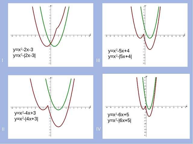 I III II IV у=х2-2х-3 у=х2-|2х-3| у=х2-4х+3 у=х2-|4х+3| у=х2-5х+4 у=х2-|5х+4|...