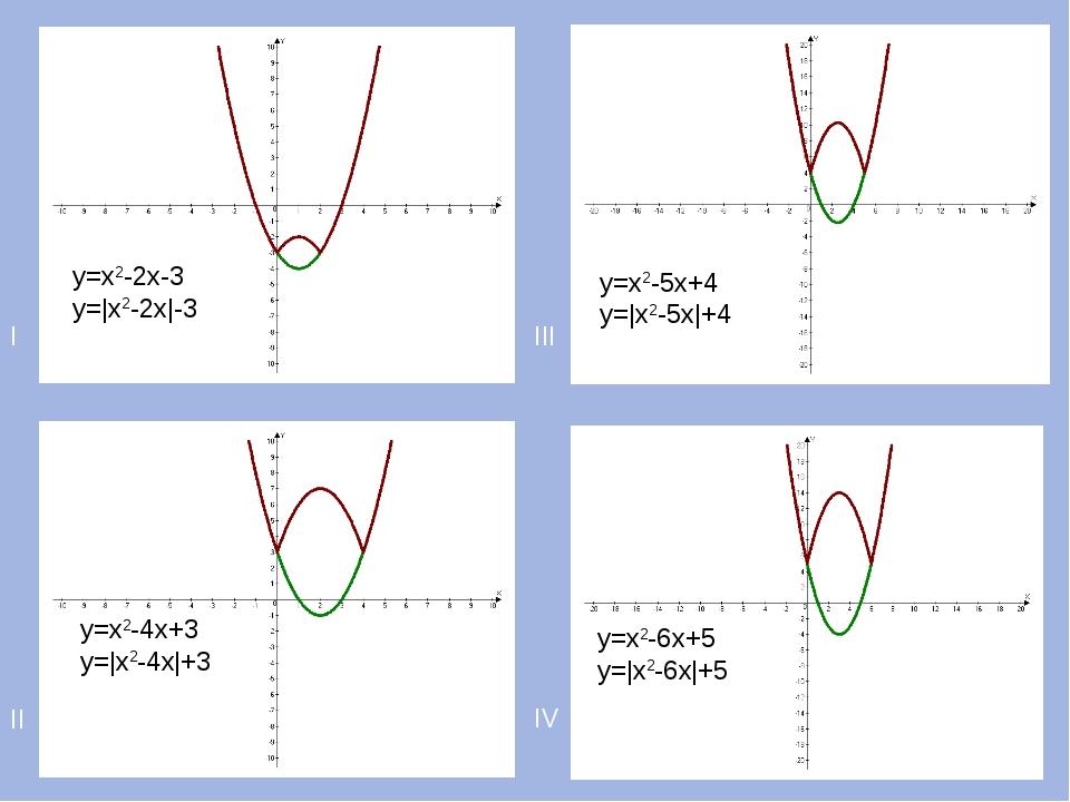 I III II IV у=х2-2х-3 у=|х2-2х|-3 у=х2-4х+3 у=|х2-4х|+3 у=х2-5х+4 у=|х2-5х|+4...