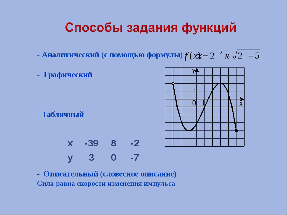 - Аналитический (с помощью формулы)  - Графический - Табличный - Описательны...