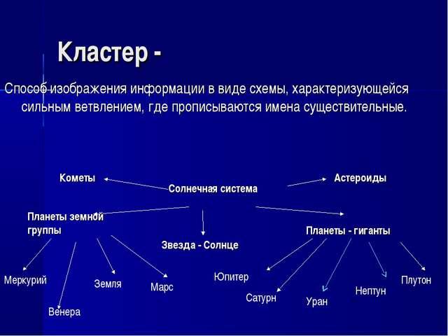 Кластер - Способ изображения информации в виде схемы, характеризующейся сильн...