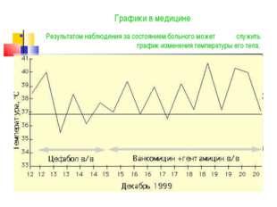 Графики в медицине Результатом наблюдения за состоянием больного может служит