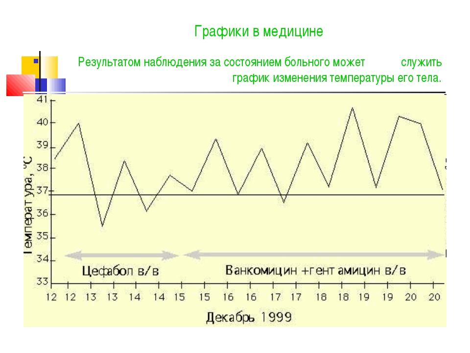 Графики в медицине Результатом наблюдения за состоянием больного может служит...