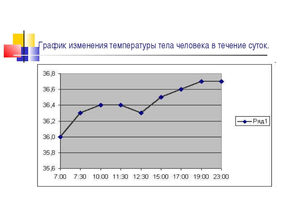 График изменения температуры тела человека в течение суток.