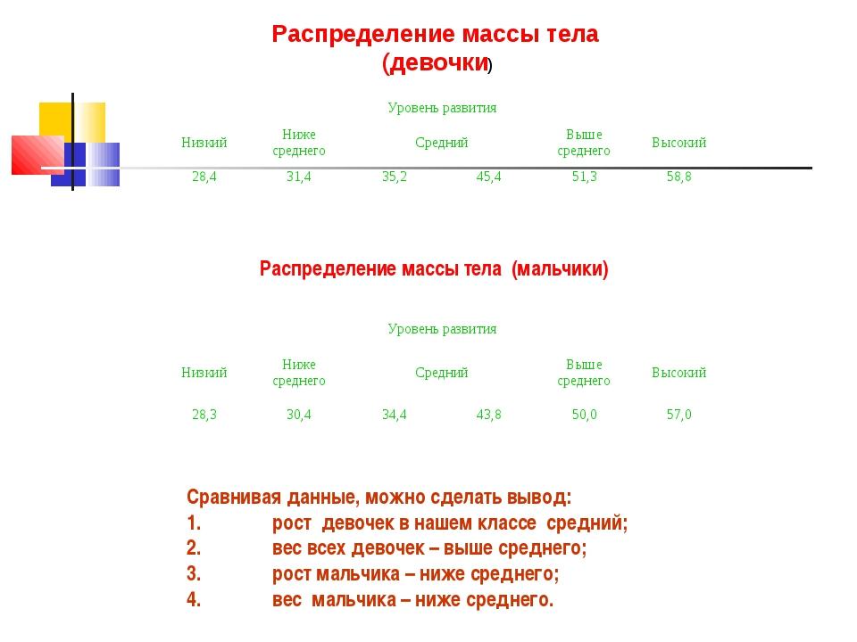 Распределение массы тела (девочки) Распределение массы тела (мальчики) Сравни...