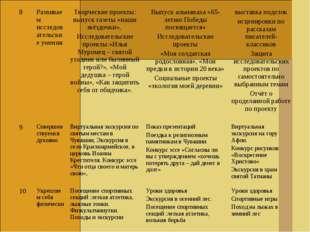 . 8Развиваем исследовательские уменияТворческие проекты: выпуск газеты «наш