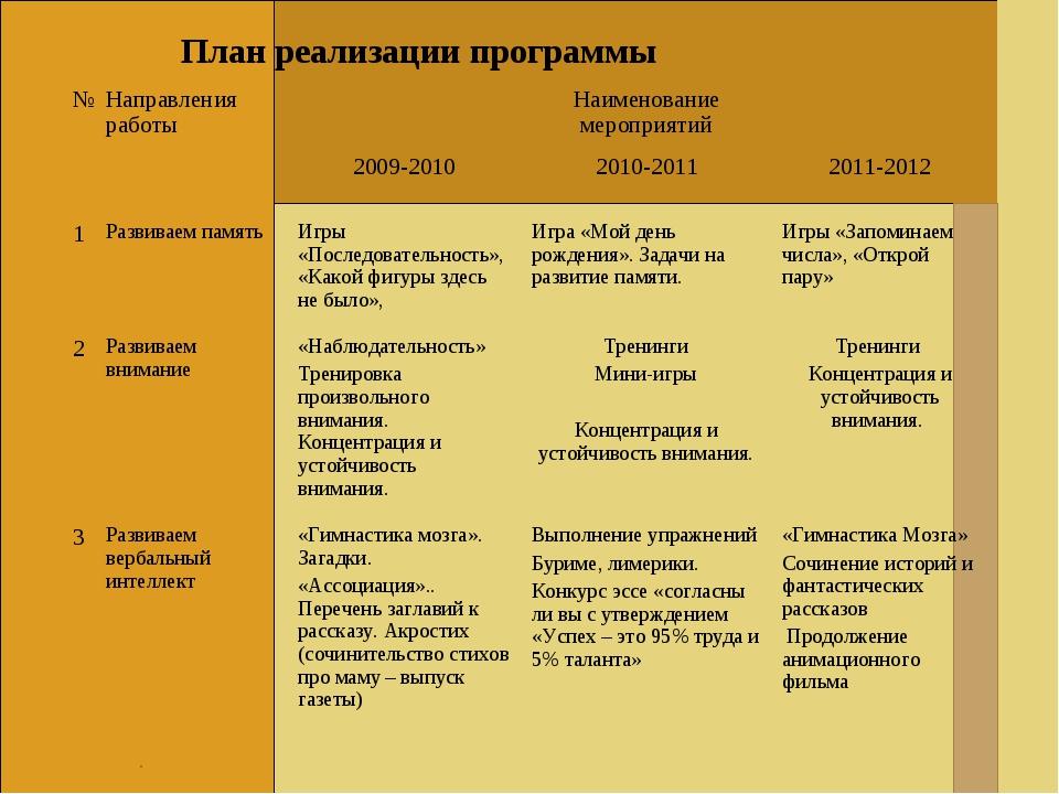 . План реализации программы №Направления работы Наименование мероприятий...