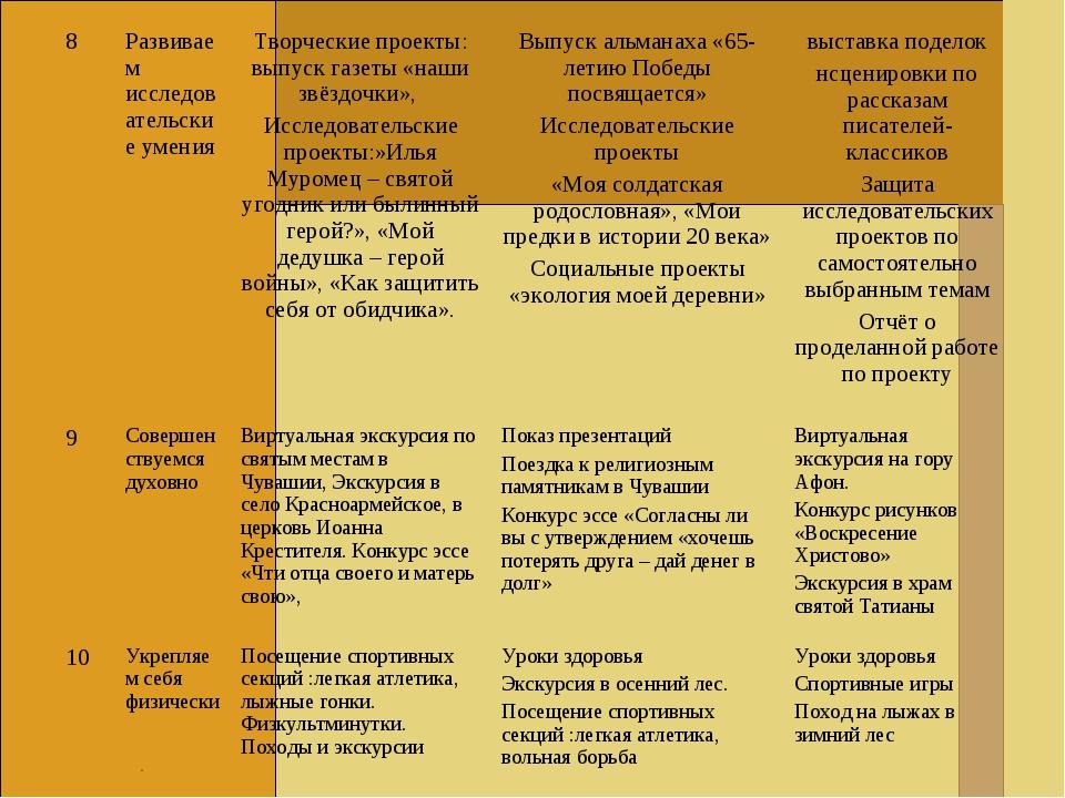 . 8Развиваем исследовательские уменияТворческие проекты: выпуск газеты «наш...