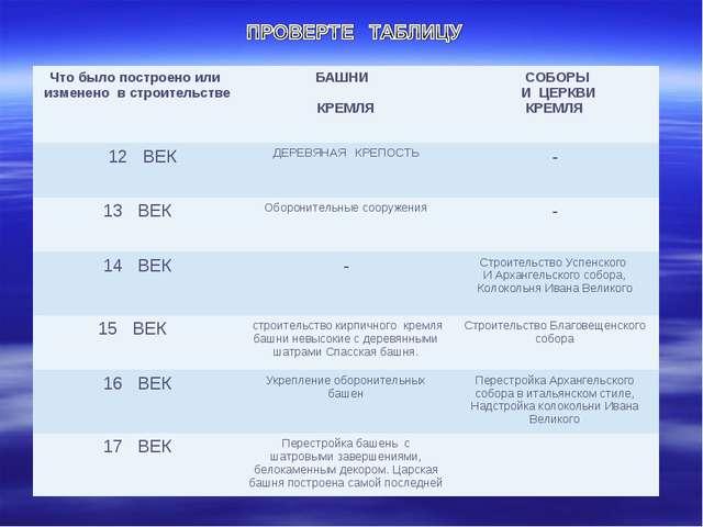 Что было построено или изменено в строительствеБАШНИ КРЕМЛЯ СОБОРЫ И ЦЕРКВИ...