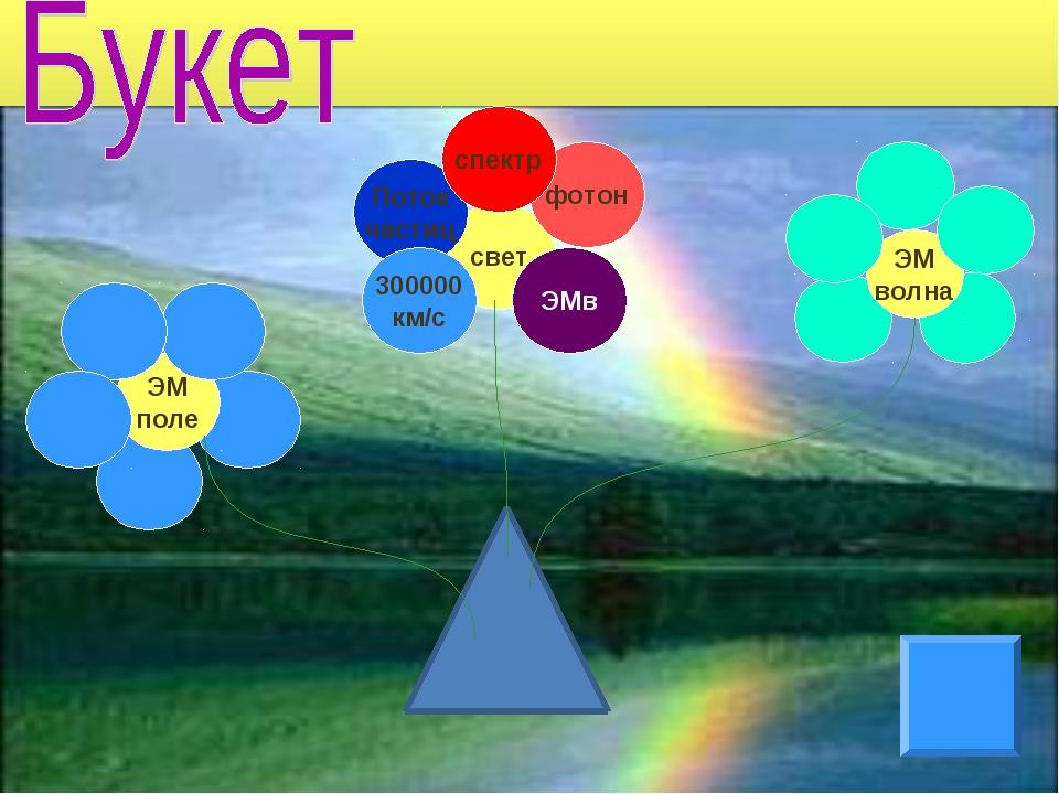свет ЭМ поле ЭМ волна Поток частиц 300000 км/с фотон спектр ЭМв