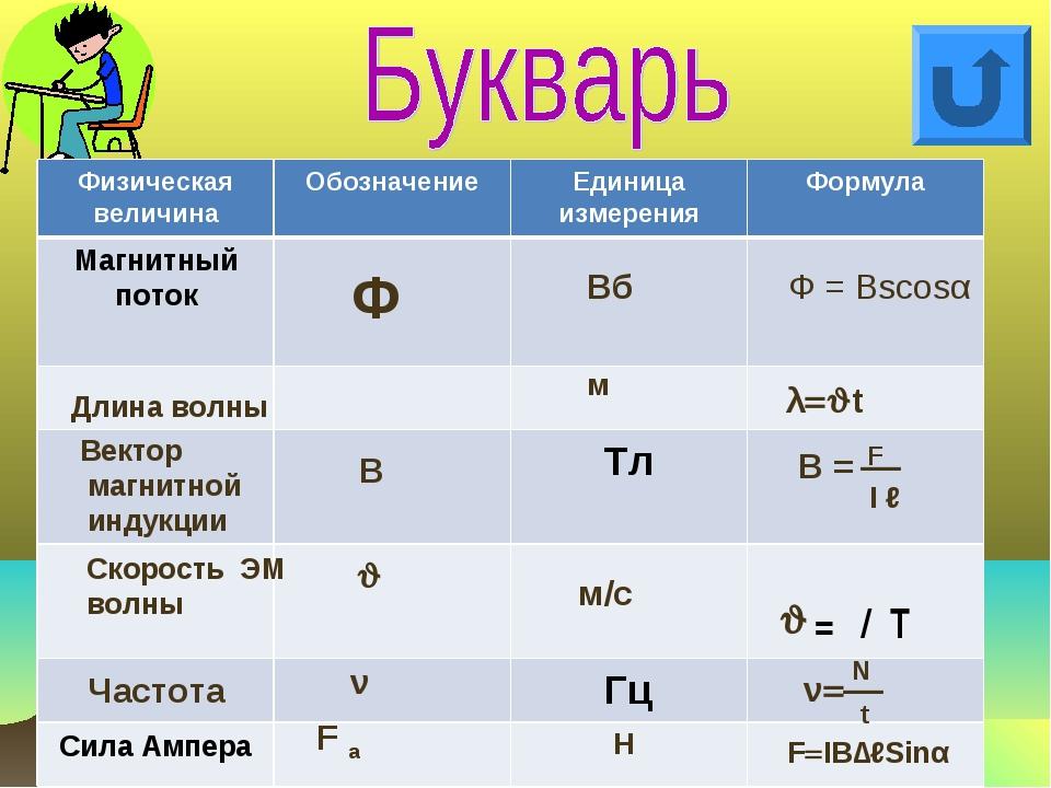 Ф Вб Ф = Вscosα Длина волны м λt Вектор магнитной индукции В В =  F I ℓ Ск...