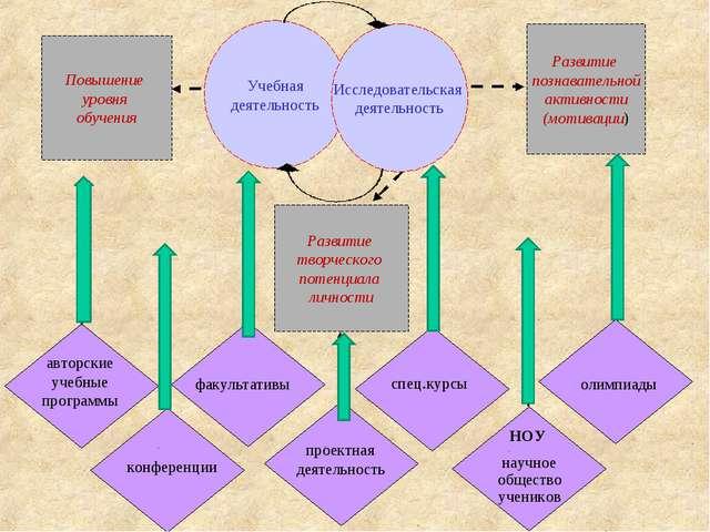 Учебная деятельность Исследовательская деятельность Повышение уровня обучения...
