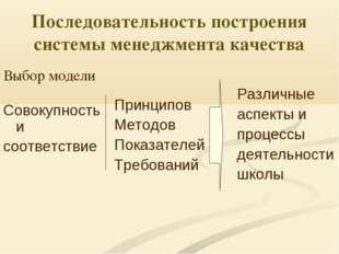 Последовательность построения системы менеджмента качества Выбор модели Совок