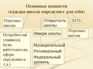 Основные ценности (каждая школа определяет для себя) Потребители( учащиеся, в