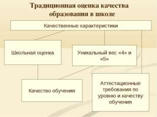 Традиционная оценка качества образования в школе Школьная оценка Уникальный в