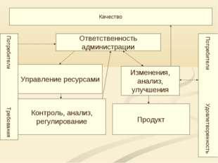 Качество Потребители Требования Ответственность администрации Управление ресу