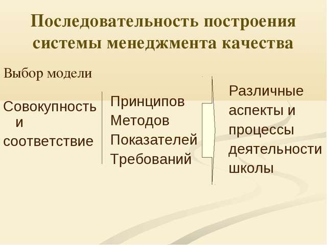 Последовательность построения системы менеджмента качества Выбор модели Совок...