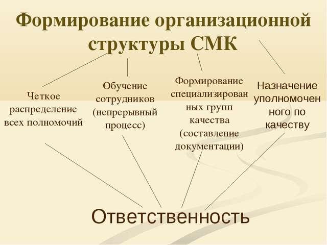Формирование организационной структуры СМК Четкое распределение всех полномоч...