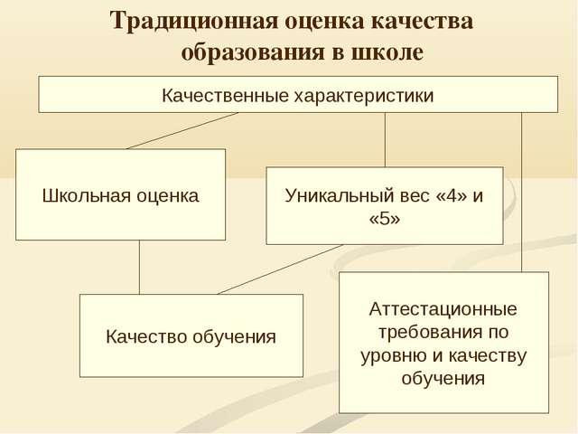 Традиционная оценка качества образования в школе Школьная оценка Уникальный в...