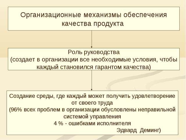 Организационные механизмы обеспечения качества продукта Роль руководства (соз...