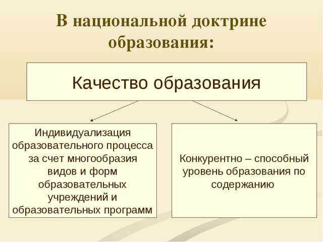В национальной доктрине образования: Качество образования Индивидуализация об...