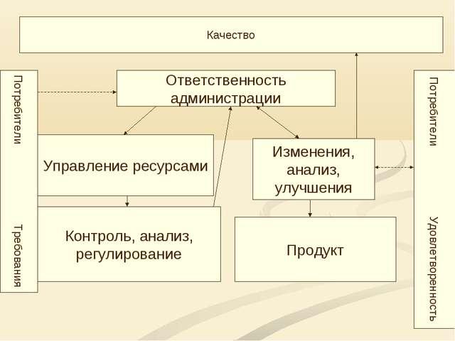 Качество Потребители Требования Ответственность администрации Управление ресу...