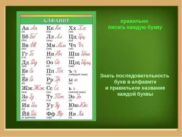 Знать последовательность букв в алфавите и правильное название каждой буквы п...