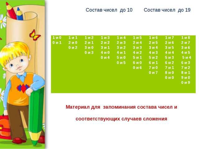 Состав чисел до 10 Состав чисел до 19н Материал для запоминания состава чисел...