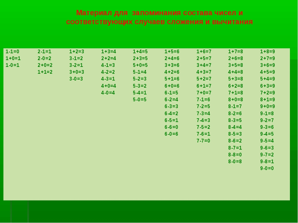 Материал для запоминания состава чисел и соответствующих случаев сложения и в...