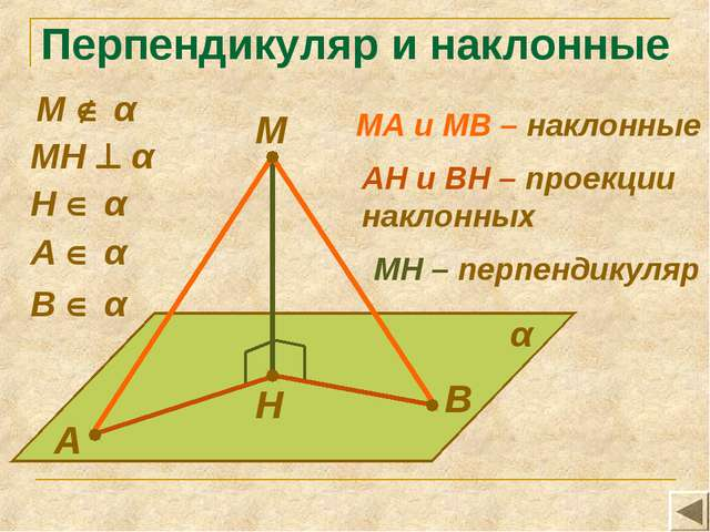 Перпендикуляр и наклонные М А В Н α МН  α А  α В  α МА и МВ – наклонные Н...